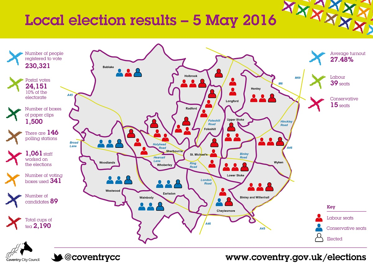 Local election results 2016