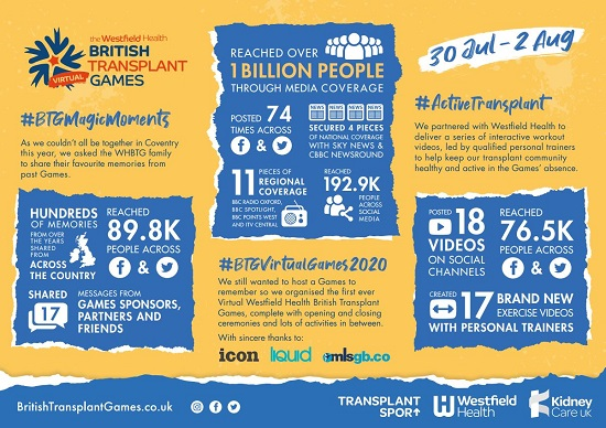 Stats from the Games including the fact that over 1 billion people saw the coverage